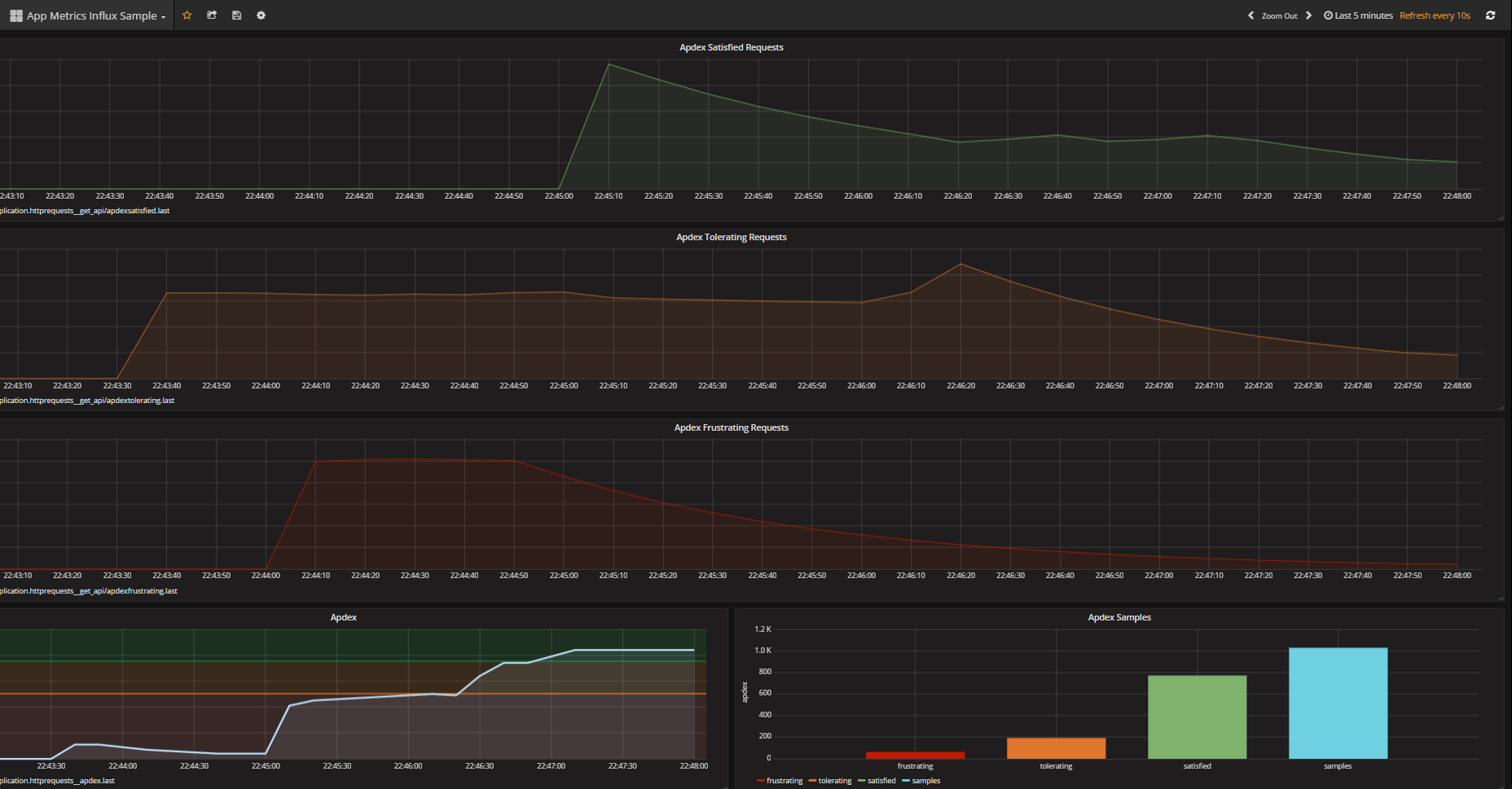 grafana apdex demo