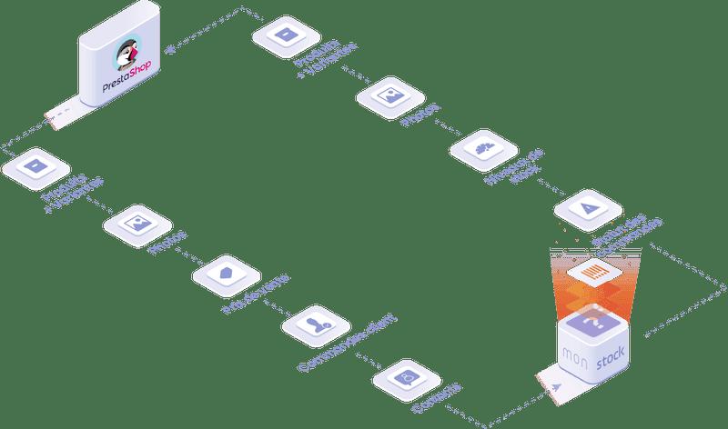 Objets et données manipulées dans l'intégration Prestashop : produits, équipements, commandes client, contacts.