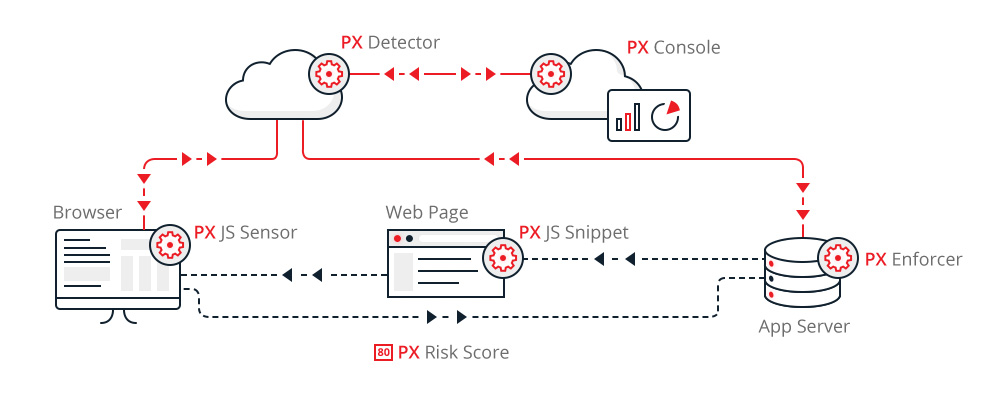 How We Detect and Block Bots with Bot Defender