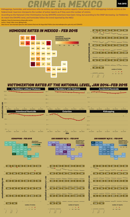 Feb 2015 Infographic of Crime in Mexico