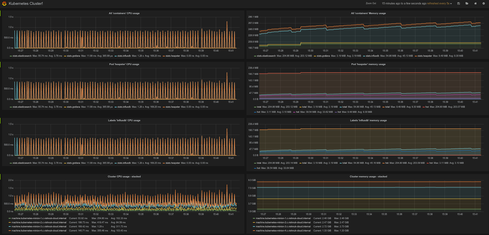 snapshot of the default Kubernetes Grafana dashboard