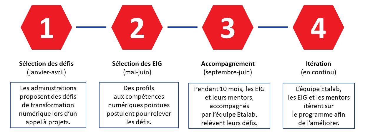 La frise du programme EIG indique les 4 étapes du programme : la sélection des défis, la sélection des candidats, l'accompagnement des défis et les itérations sur le programme