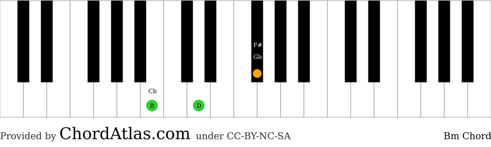 Piano chord chart for the B minor chord (Bm). The notes B, D and F# are highlighted.
