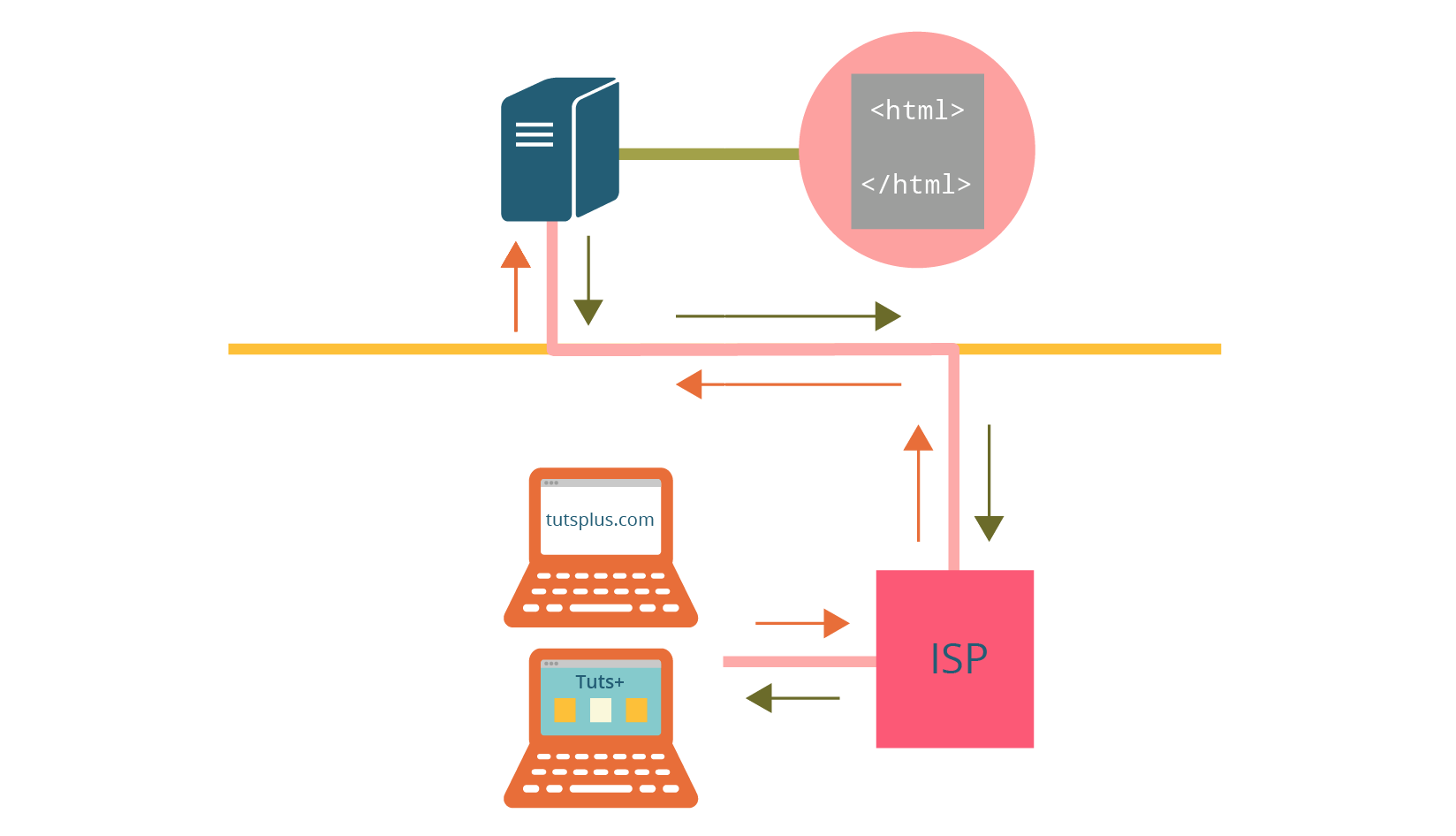 How the web works illustration