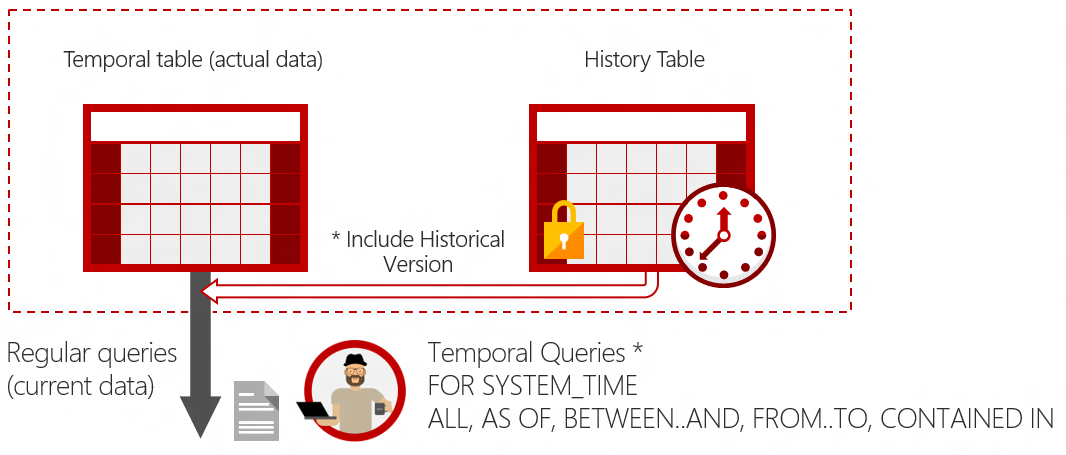 Diagram showing how SQL Server combines data from the main table and the history table when using a temporal clause in a query