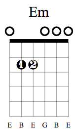 Em Chord on Guitar