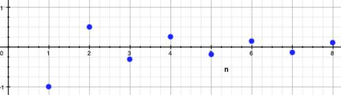 Graf posloupnosti ilustrující postupné se přibližování k limitě z obou stran
