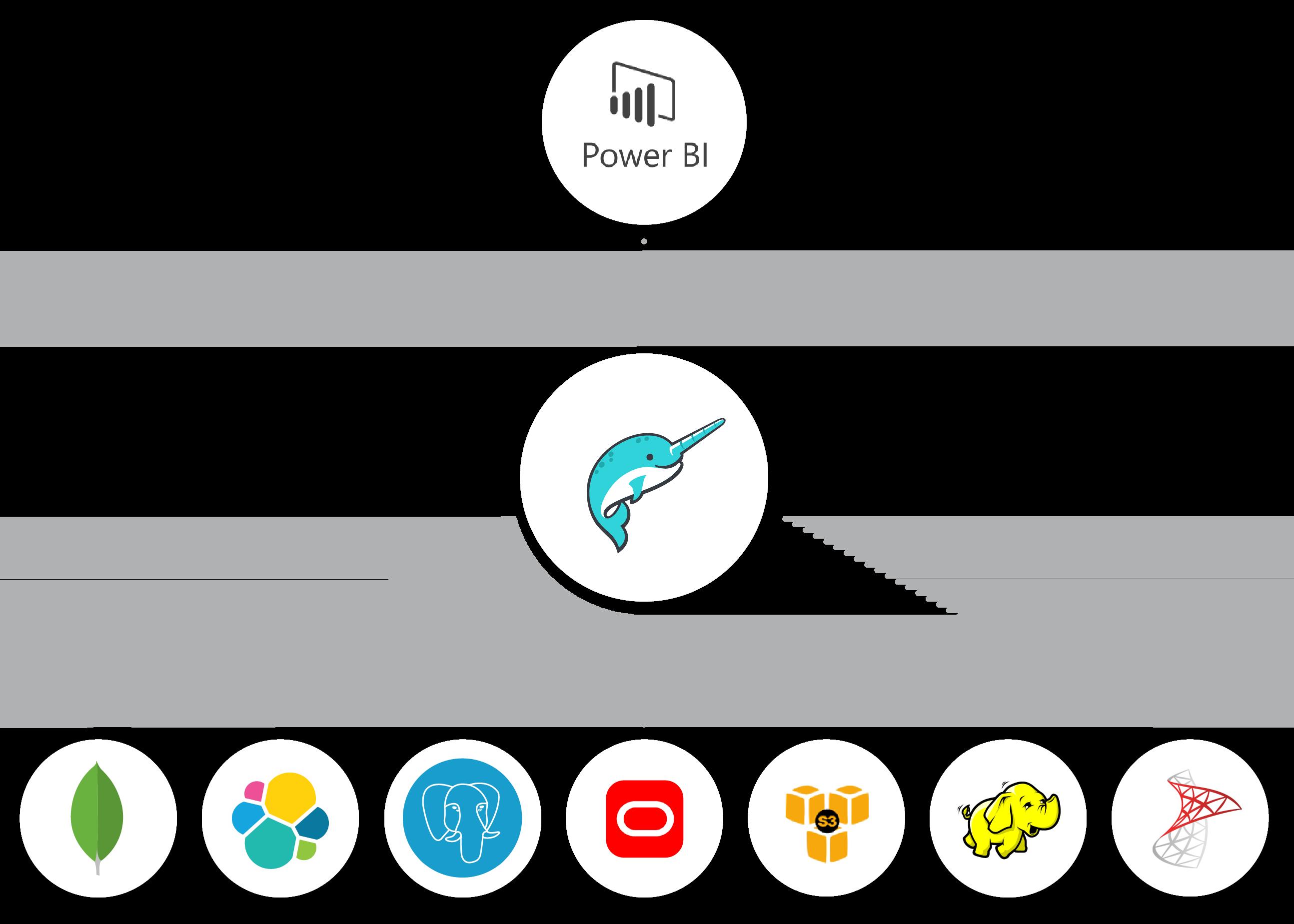 Power BI on Data Lakes