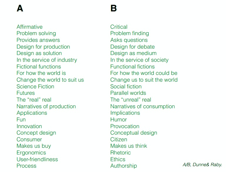 """Dunne and Raby's A-B list of critical versus solutionist design. """"Problem solving"""" as opposed to """"Problem finding."""" """"Design for production"""" versus """"design for debate."""" And so on."""