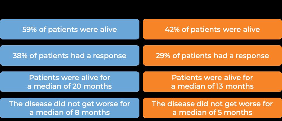 Results for Tecentriq and platinum-based chemo (diagram)