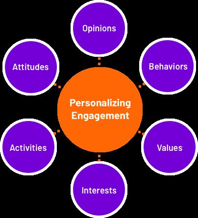 psychographic segment