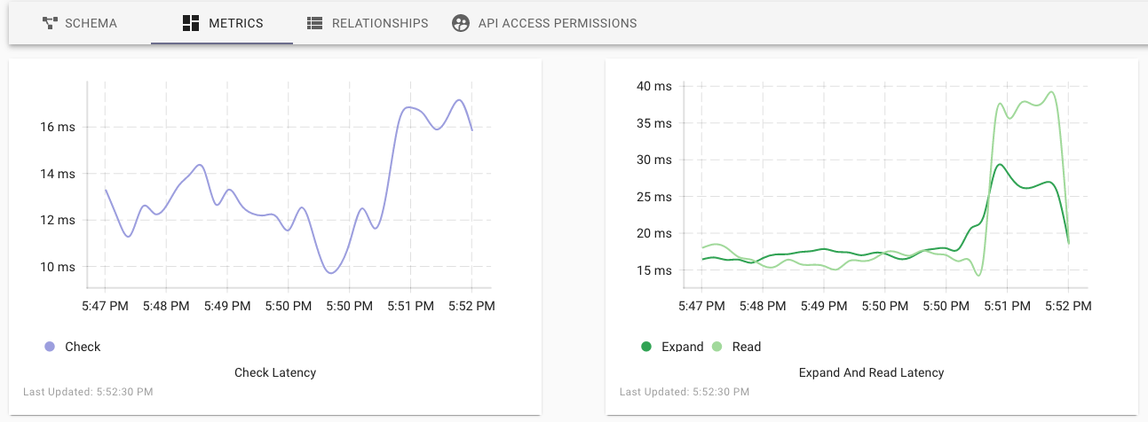 image of the metrics tab on the Authzed dashboard