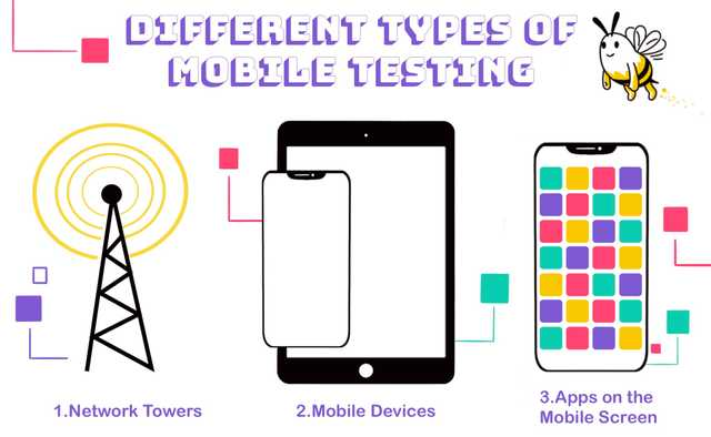 Types of Mobile Testing