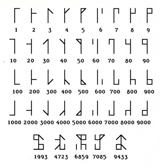 Cistecijanska števila
