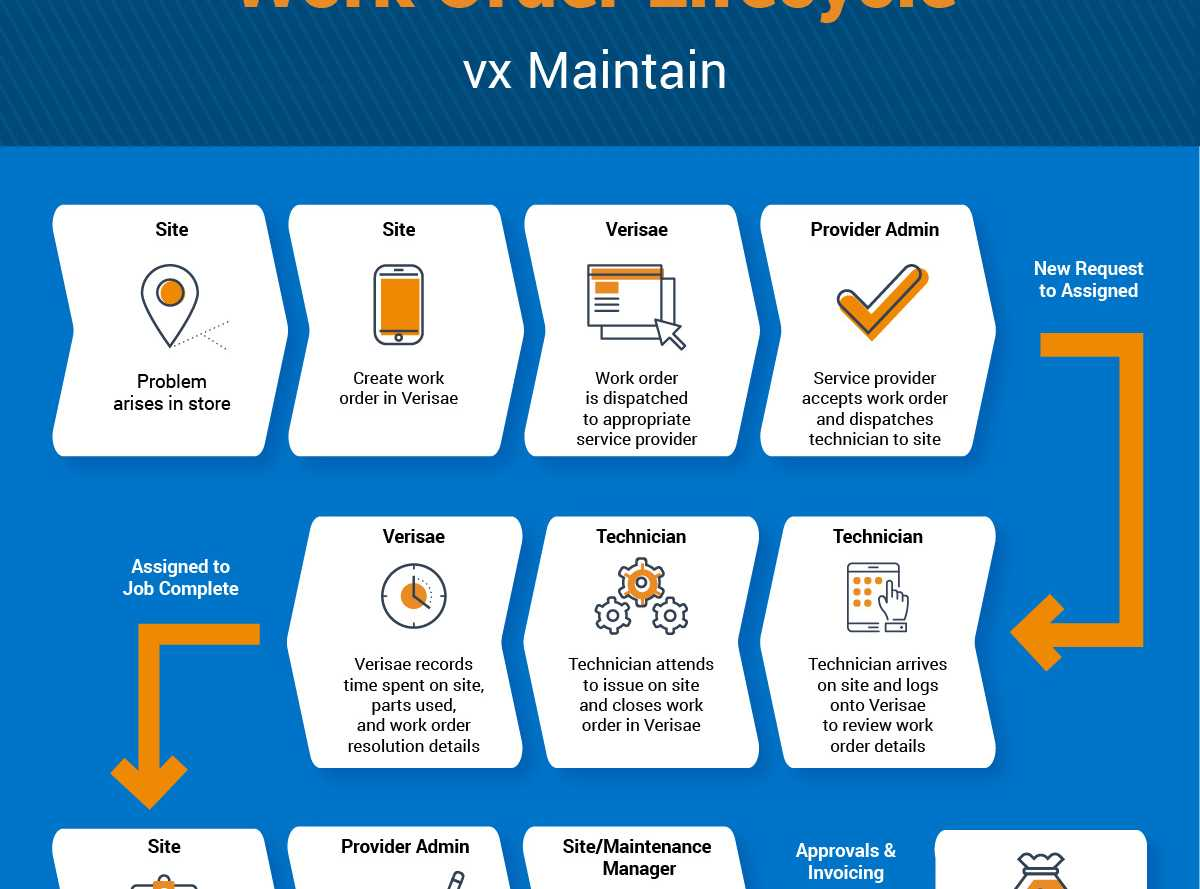 Accruent - Resources - Infographics - Work Order Lifecycle with vx Maintain - Hero