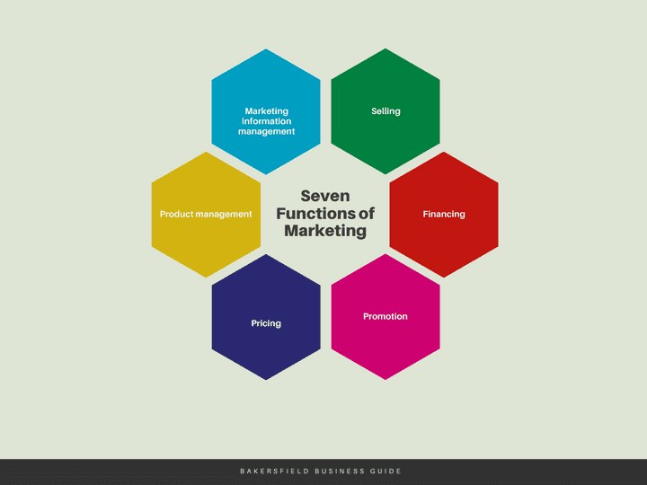 7-functions-of-marketing