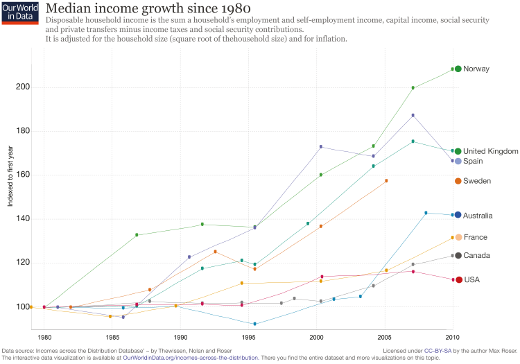 Median-HH-Income-Growth-Since-1980