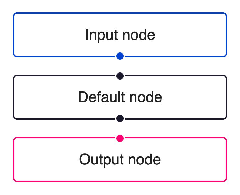 reactflow node types