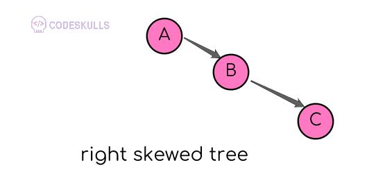 right skewed tree