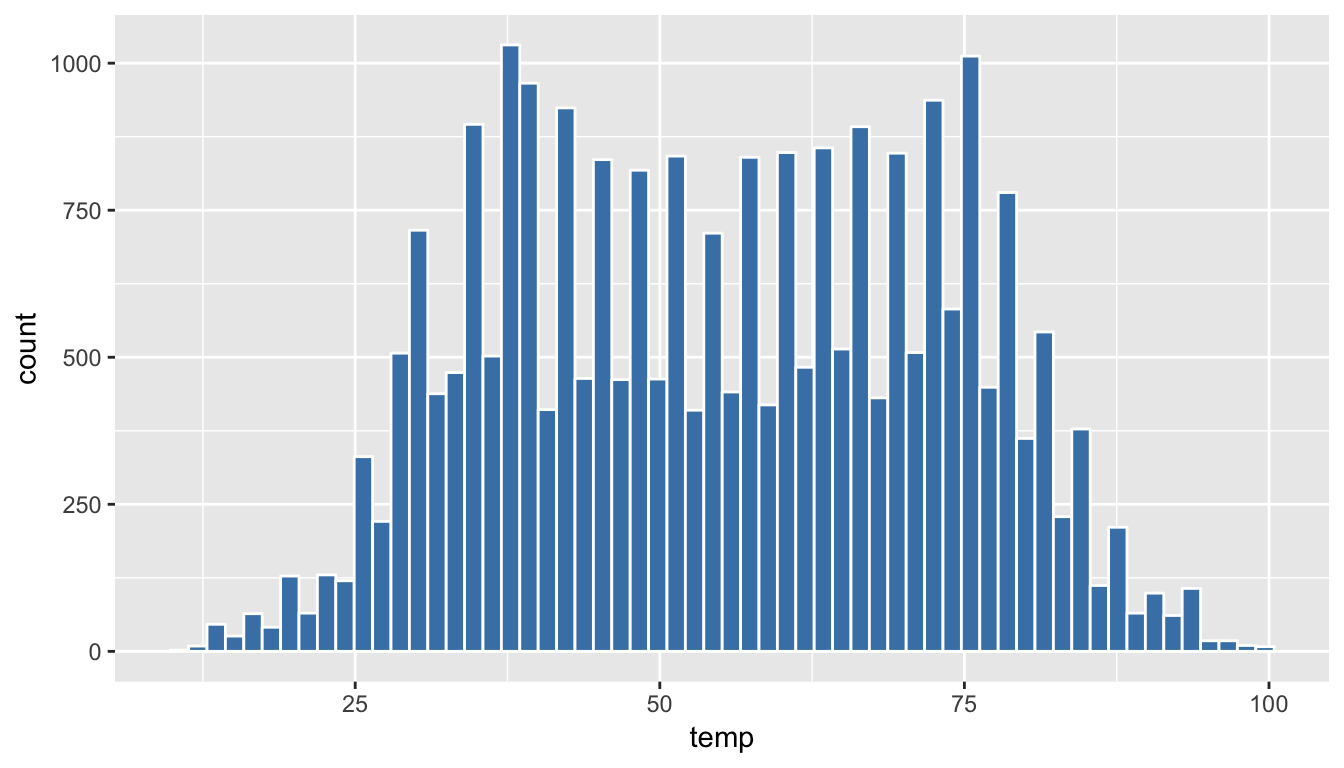 Histogram of Hourly Temperature Recordings from NYC in 2013 - 60 Colored Bins