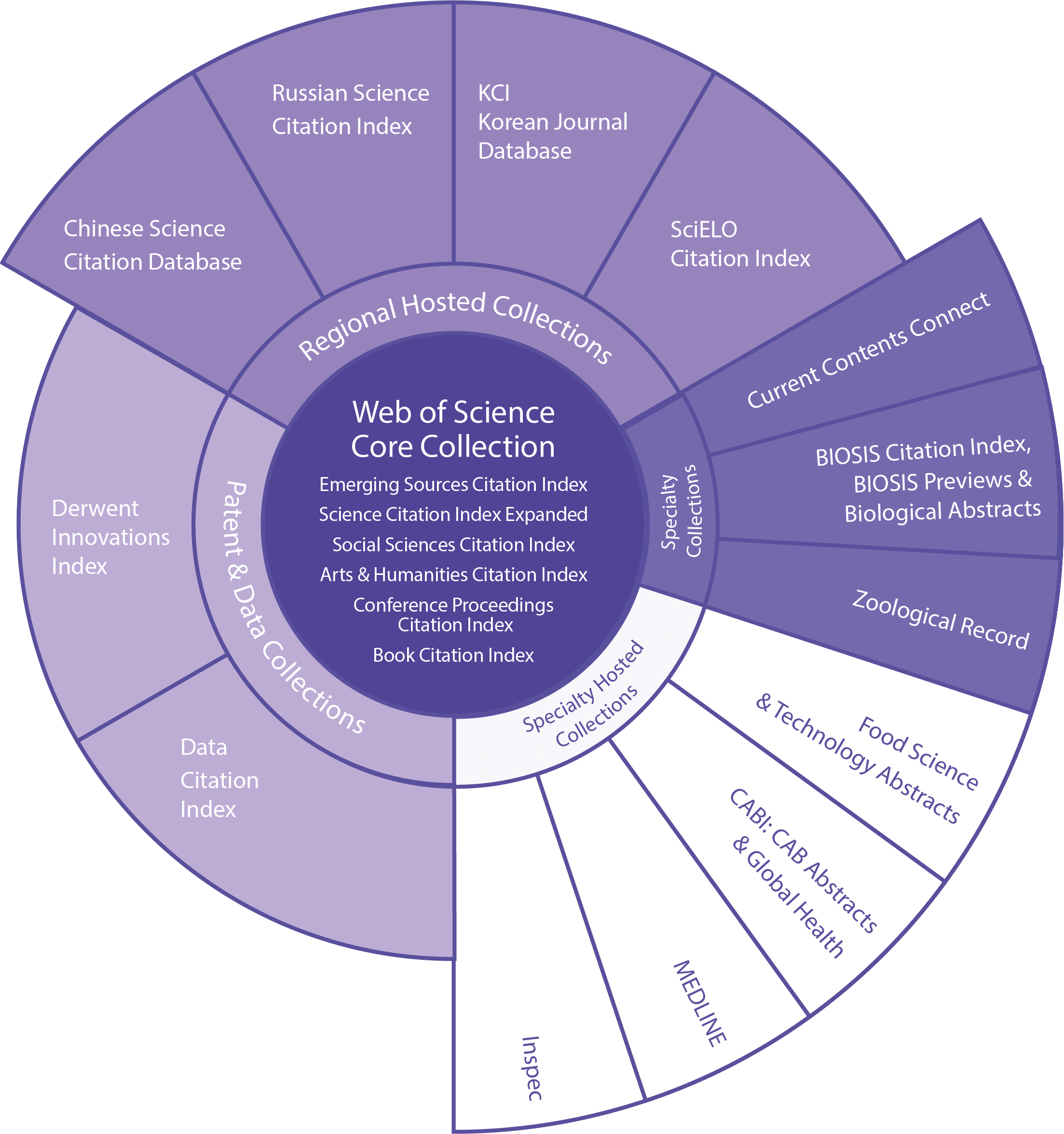 Graphic about the structure of Web of Science services