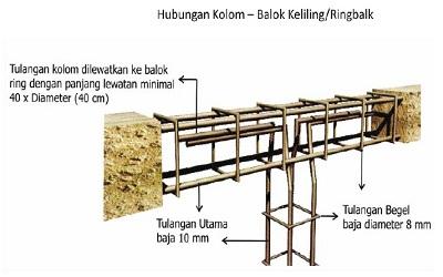 Struktur Pondasi Untuk Konstruksi Bangunan Bertingkat