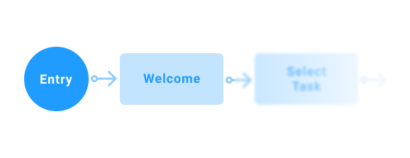 The entry point of a user flow