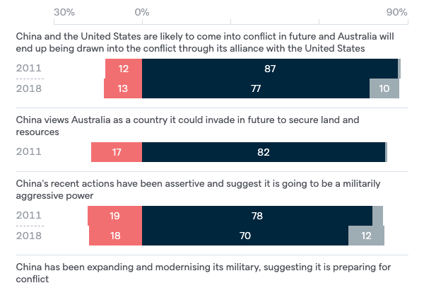 Reasons to view China as a threat - Lowy Institute Poll 2020