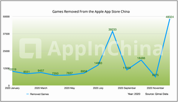 De-listed iOS games from Apple App Store China in 2020