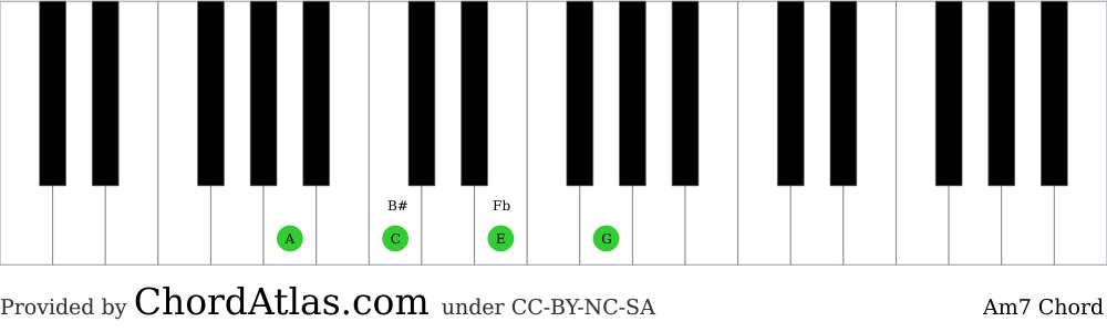 Piano chord chart for the A minor seventh chord (Am7). The notes A, C, E and G are highlighted.