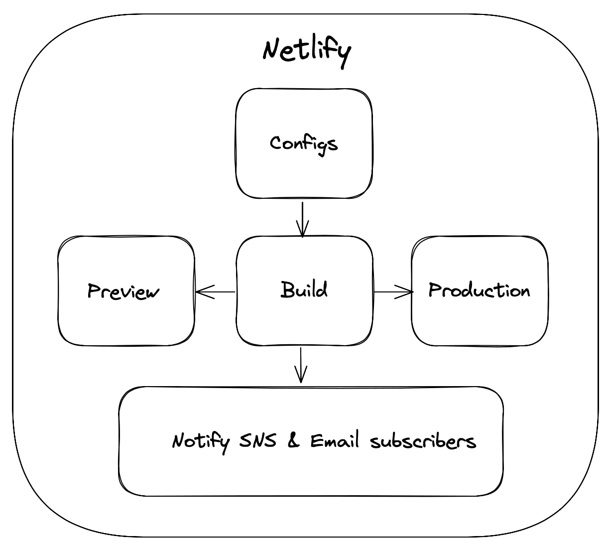 images/netlify_builds.png