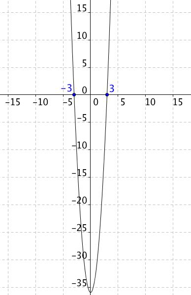 Graf funkce f(p)=4p^2-36