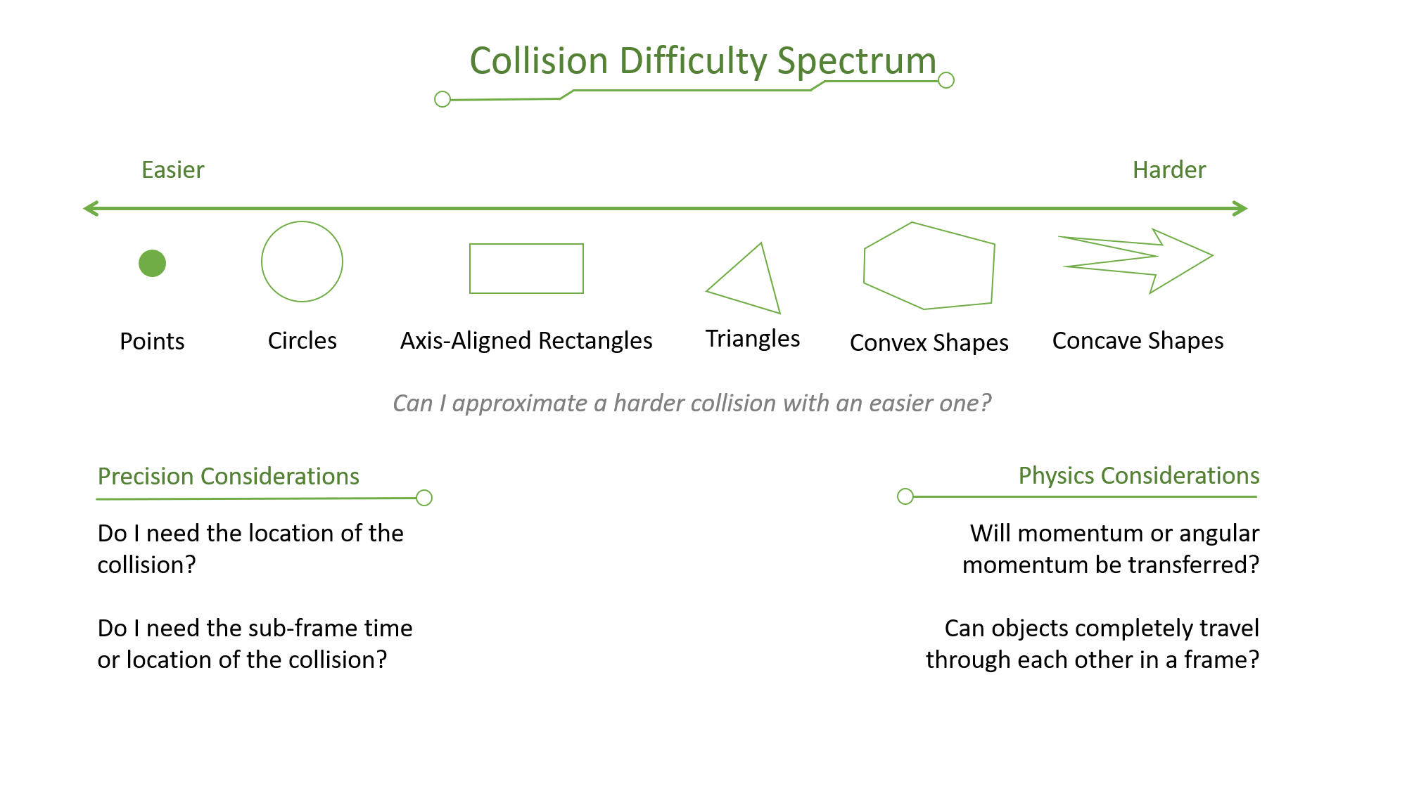 Collision Difficulty