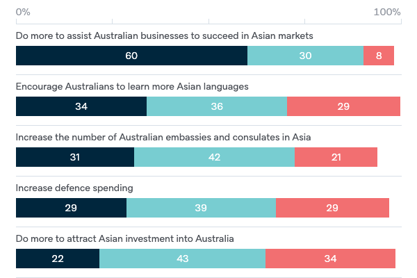 Australian responses to Asia's growth - Lowy Institute Poll 2020