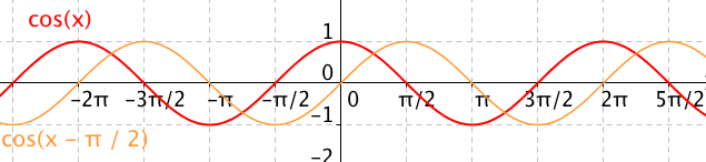 Funkce cosinus posunutá o \pi/2 zpět – křivka je shodná s grafem funkce sinus
