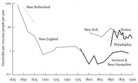 Homicide-rates-in-the-northeastern-United-States-1636–1900-Pinker-2011.jpg