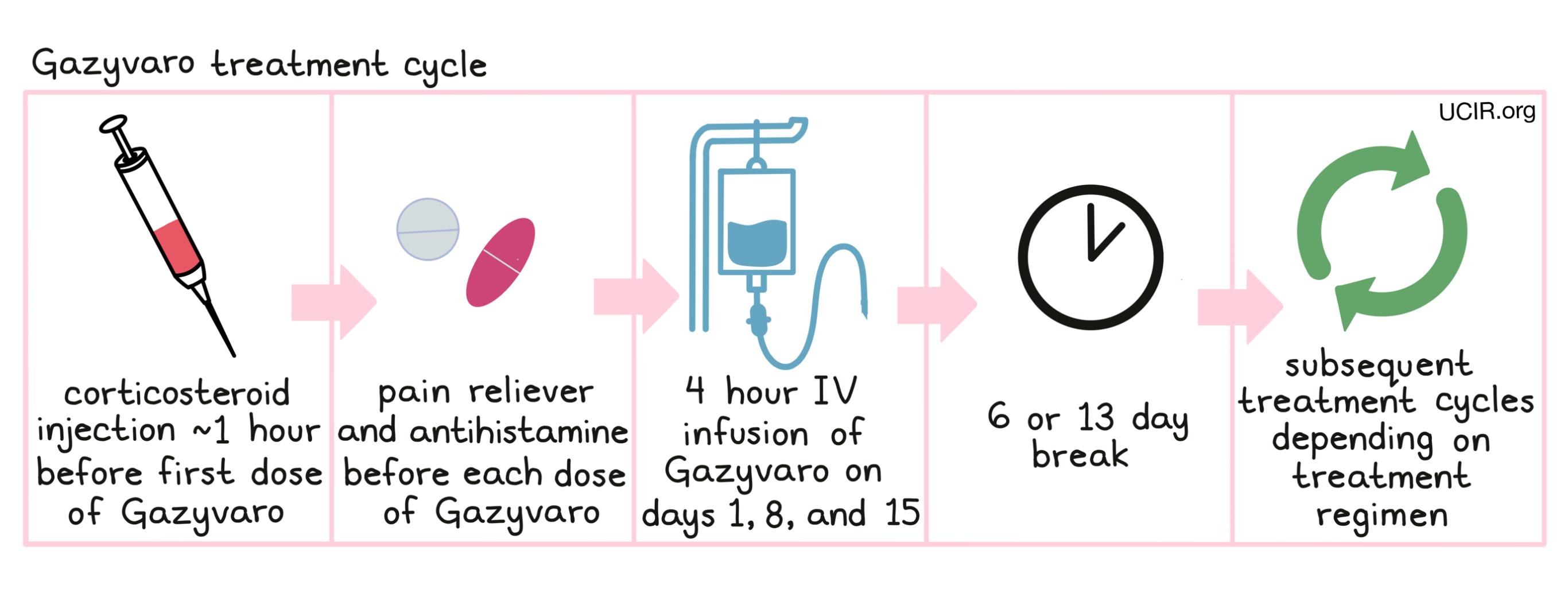 Illustration showing Gazyvaro treatment cycle