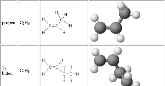 Hidrokarbonlar: Alkenler