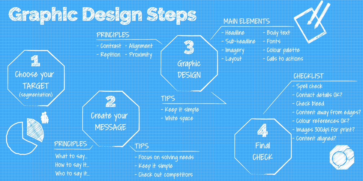 infographic showing key steps for graphic designing documents