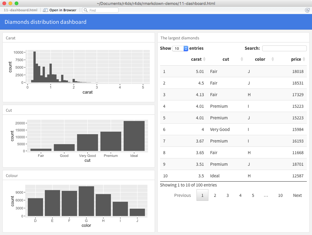 for example, you can produce this dashboard: