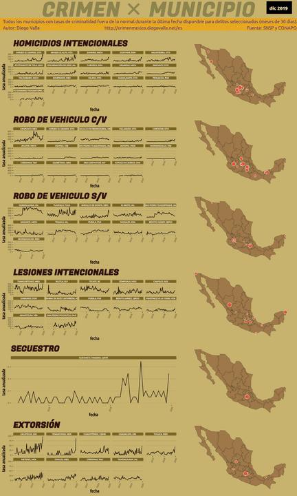Infográfica del Crimen en México - Dic 2019