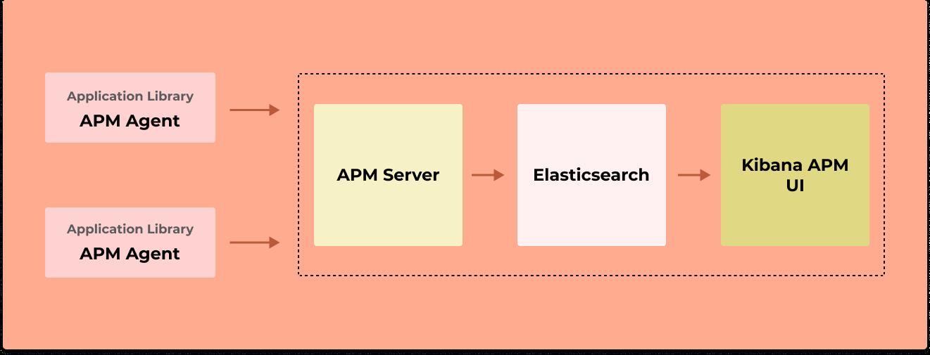 Elastic APM architecture
