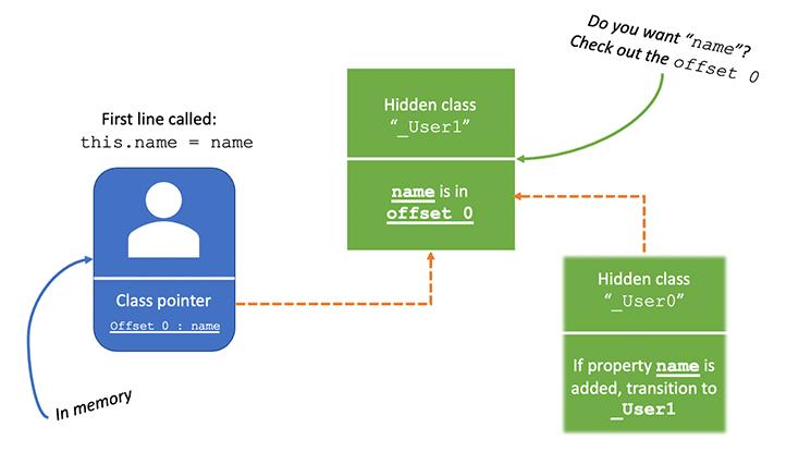 Creating second hidden class