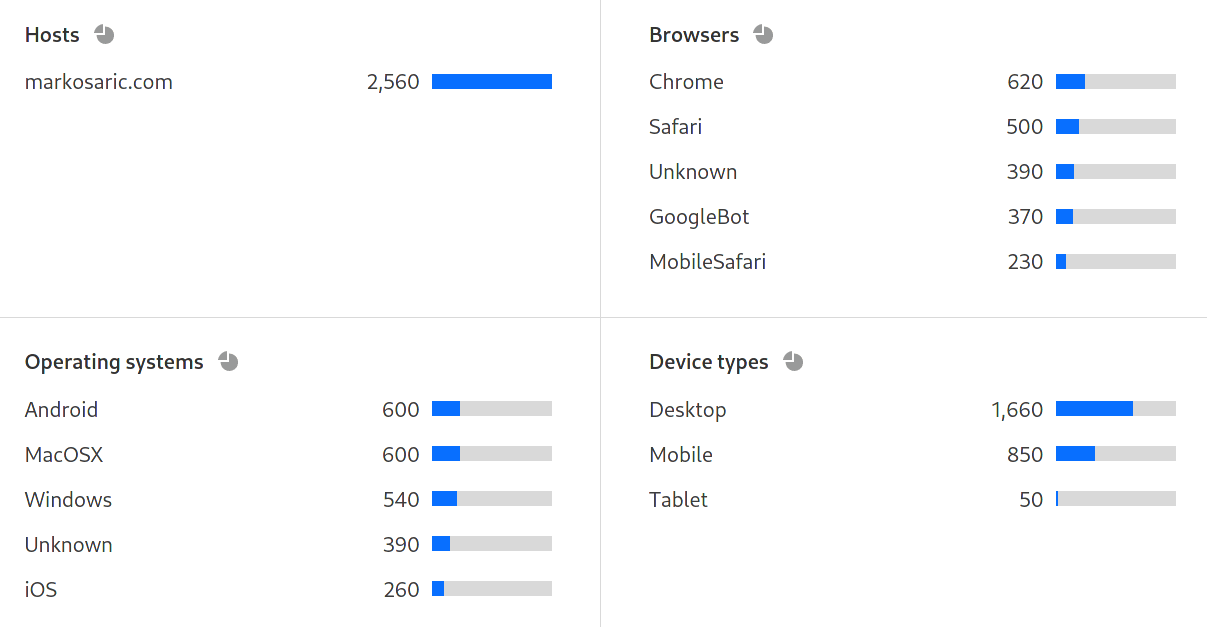 Cloudflare Web Analytics top OS