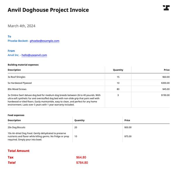 The complete invoice