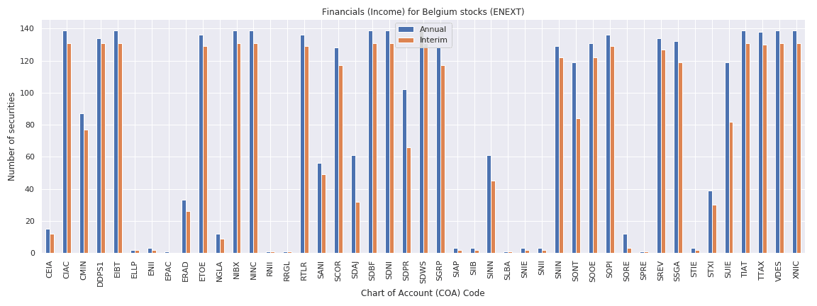 Belgium Reuters financials income sheet