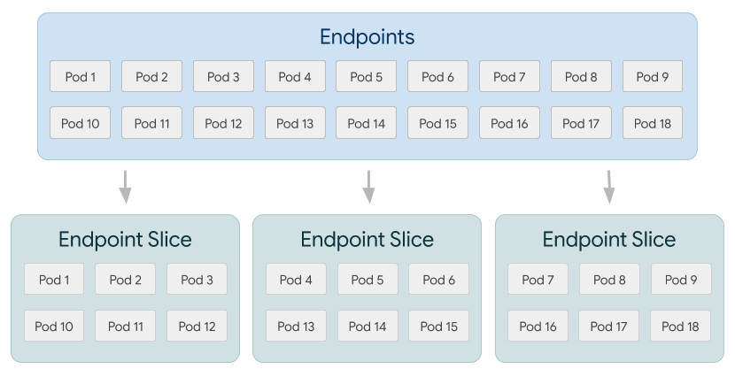 Endpoints to Endpoint Slice