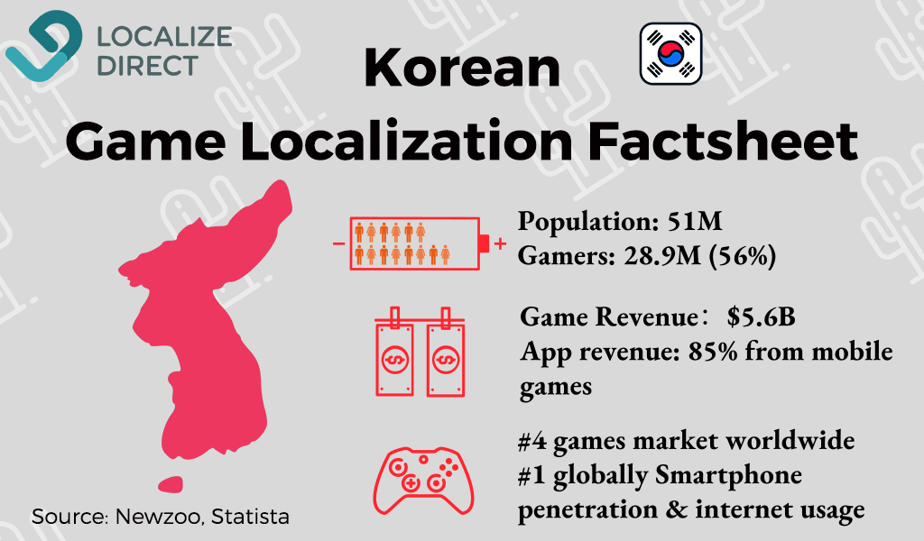 Korean game industry data - infographic