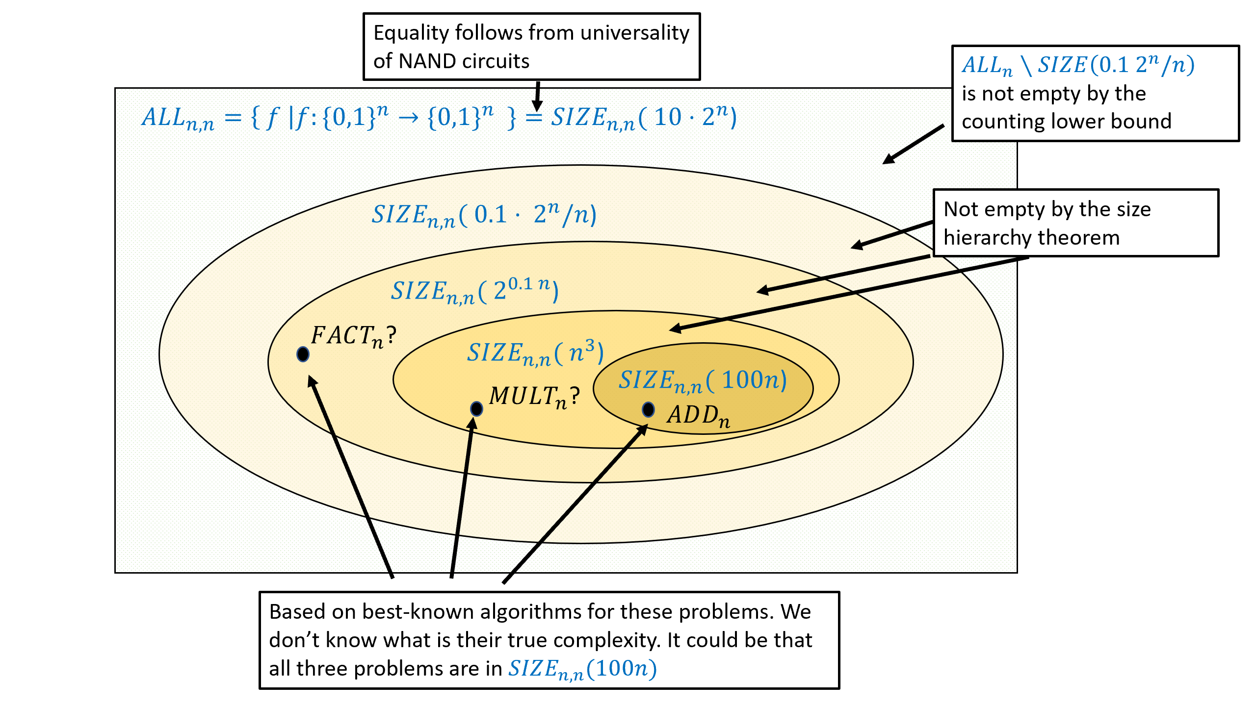 An illustration of some of what we know about the size complexity classes (not to scale!). This figure depicts classes of the form \ensuremath{\mathit{SIZE}}_{n,n}(s) but the state of affairs for other size complexity classes such as \ensuremath{\mathit{SIZE}}_{n,1}(s) is similar. We know by  (with the improvement of ) that all functions mapping n bits to n bits can be computed by a circuit of size c \cdot 2^n for c \leq 10, while on the other hand the counting lower bound (, see also ) shows that some such functions will require 0.1 \cdot 2^n, and the size hierarchy theorem () shows the existence of functions in \ensuremath{\mathit{SIZE}}(S) \setminus \ensuremath{\mathit{SIZE}}(s) whenever s=o(S), see also . We also consider some specific examples: addition of two n/2 bit numbers can be done in O(n) lines, while we don't know of such a program for multiplying two n bit numbers, though we do know it can be done in O(n^2) and in fact even better size. In the above \ensuremath{\mathit{FACTOR}}_n corresponds to the inverse problem of multiplying- finding the prime factorization of a given number. At the moment we do not know of any circuit a polynomial (or even sub-exponential) number of lines that can compute \ensuremath{\mathit{FACTOR}}_n.