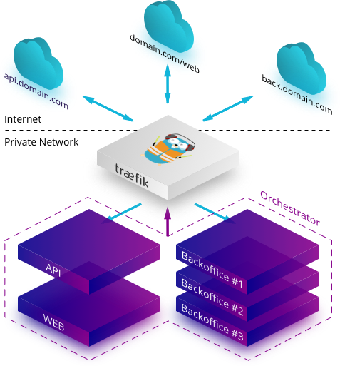 Traefik connects your internal services to the outside world